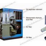 Người dùng cần chú ý vệ sinh máy nén khí trục vít Kobelco thường xuyên để nâng cao độ bền máy