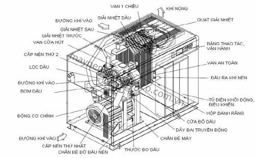 Cấu tạo của máy nén khí trục vít Kobelco