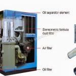Đặc điểm chung của máy nén khí Kobelco