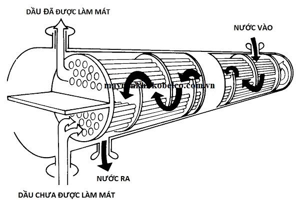 Phương pháp làm mát máy nén khí bằng nước