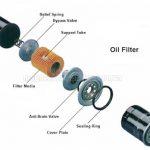 Lọc dầu máy nén khí trục vít đóng vai trò quan trọng với hoạt động của máy nén khí trục vít