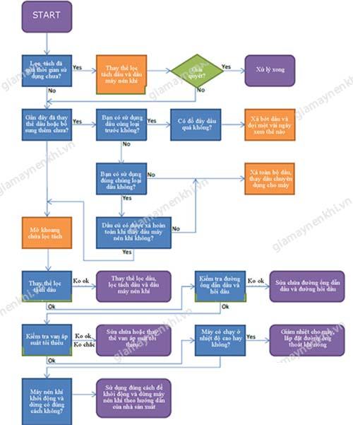 Sơ đồ hướng dẫn xử lý sự cố dầu lẫn trong khí nén ở máy nén khí
