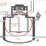 Vị trí lọc tách dầu máy nén khí