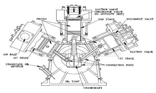 Sơ đồ nguyên lý hoạt động của máy nén khí piston