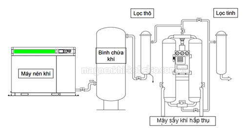Sơ đồ lắp đặt hệ thống máy nén khí trục vít có máy sấy khí dạng hấp thụ